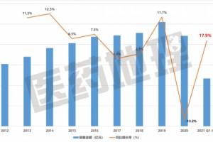 医药全领域市场增幅17.9%外资龙头盈利收紧